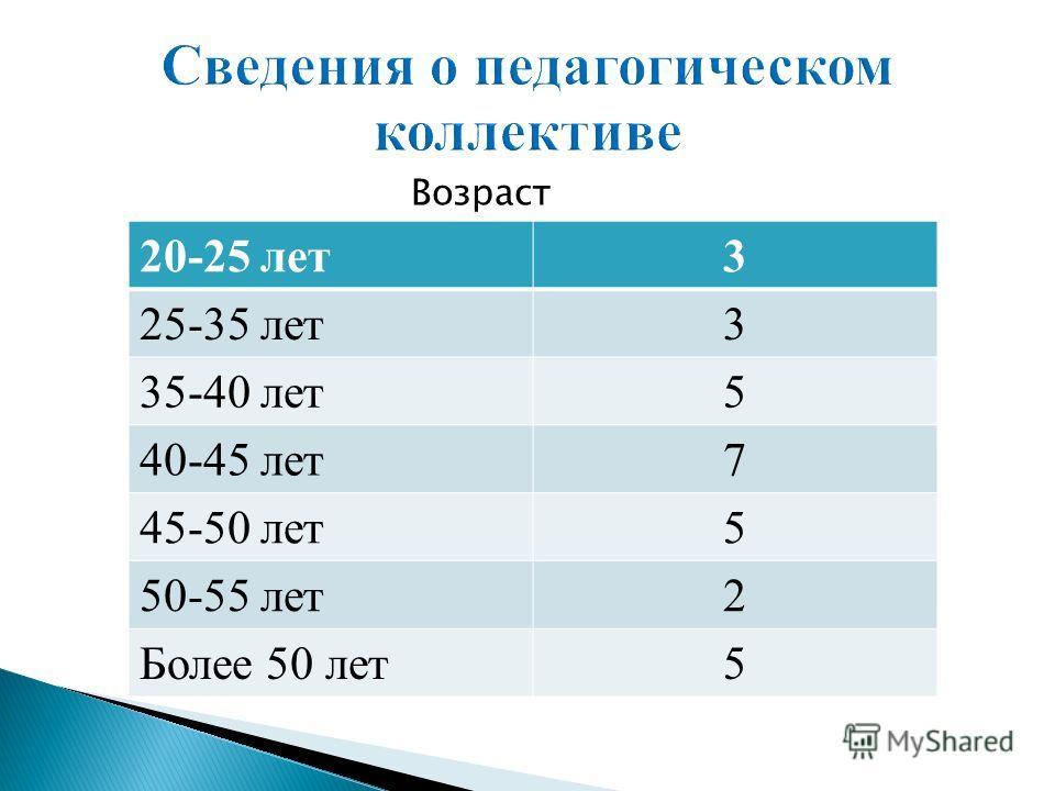 Возраст 20-25 лет3 25-35 лет3 35-40 лет5 40-45 лет7 45-50 лет5 50-55 лет2 Более 50 лет5