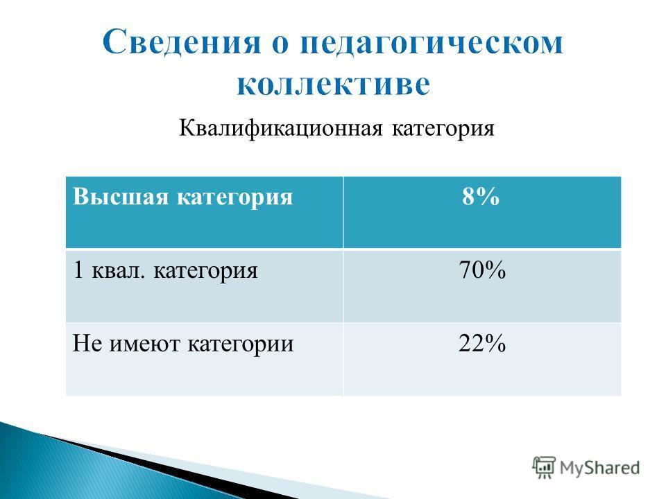 Квалификационная категория Высшая категория8% 1 квал. категория70% Не имеют категории22%