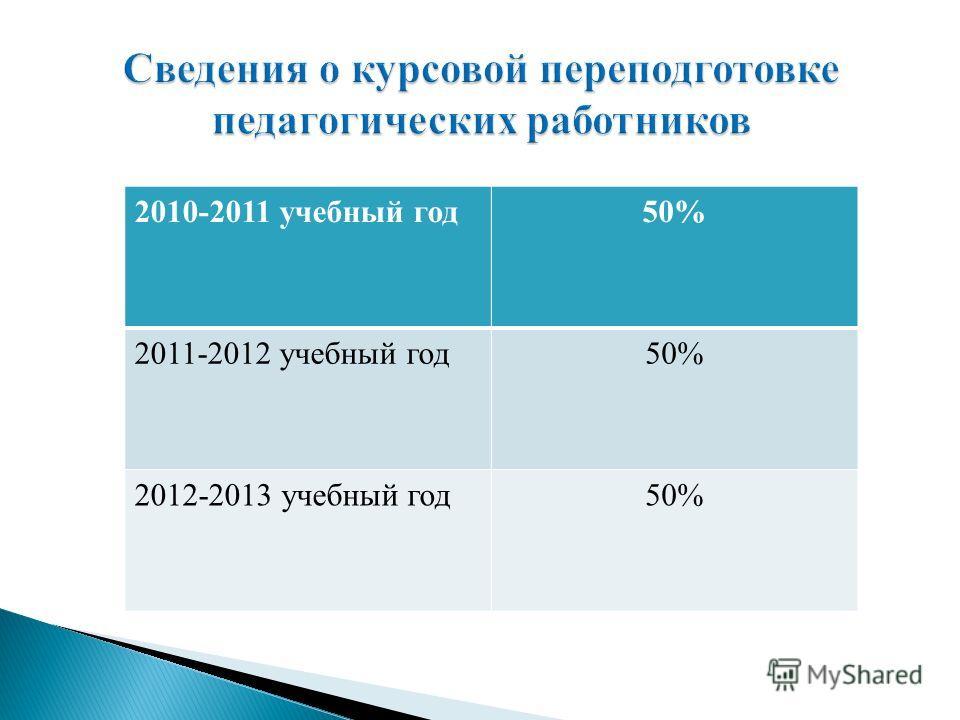 2010-2011 учебный год50% 2011-2012 учебный год50% 2012-2013 учебный год50%
