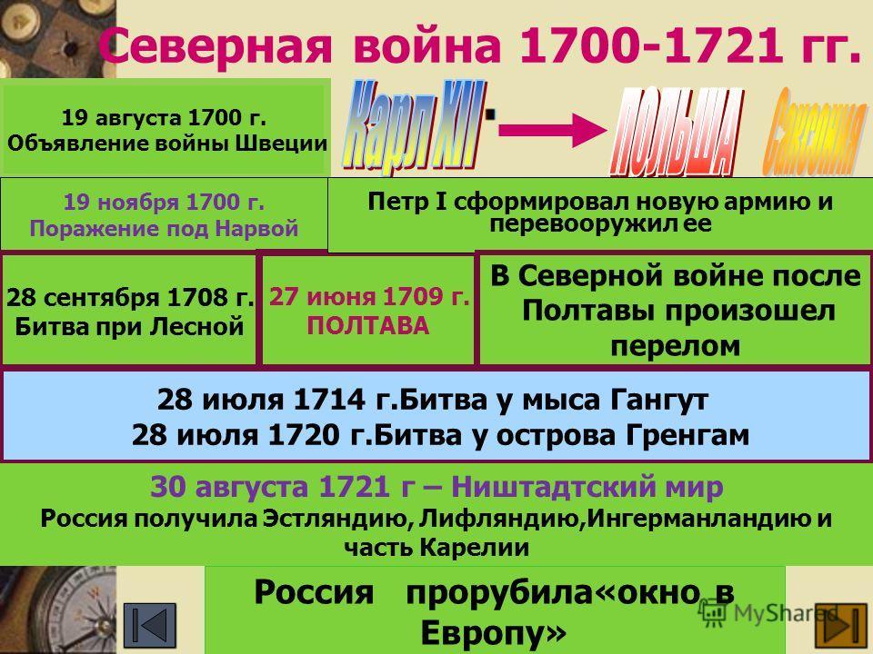 Северная война 1700-1721 гг. 19 августа 1700 г. Объявление войны Швеции 19 ноября 1700 г. Поражение под Нарвой 28 сентября 1708 г. Битва при Лесной 27 июня 1709 г. ПОЛТАВА Петр I сформировал новую армию и перевооружил ее В Северной войне после Полтав