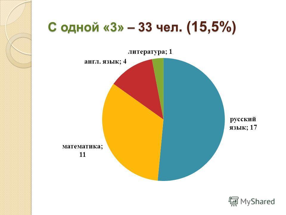 С одной «3» – 33 чел. (15,5%)