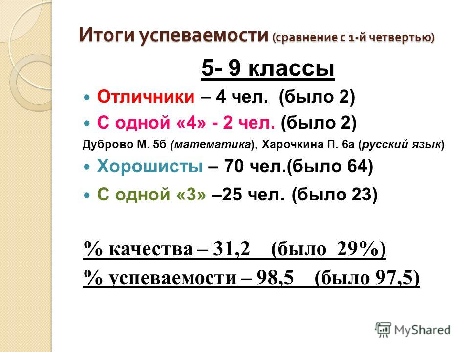 Итоги успеваемости ( сравнение с 1- й четвертью ) 5- 9 классы Отличники – 4 чел. (было 2) С одной «4» - 2 чел. (было 2) Дуброво М. 5б (математика), Харочкина П. 6а (русский язык) Хорошисты – 70 чел.(было 64) С одной «3» –25 чел. (было 23) % качества