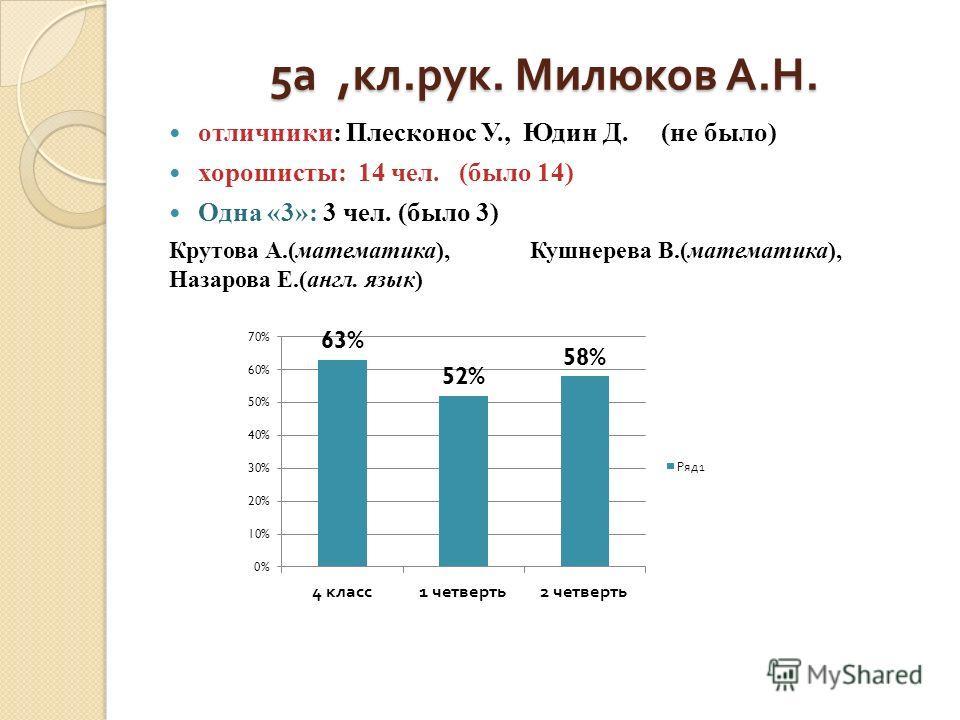 5 а, кл. рук. Милюков А. Н. отличники: Плесконос У., Юдин Д. (не было) хорошисты: 14 чел. (было 14) Одна «3»: 3 чел. (было 3) Крутова А.(математика), Кушнерева В.(математика), Назарова Е.(англ. язык)