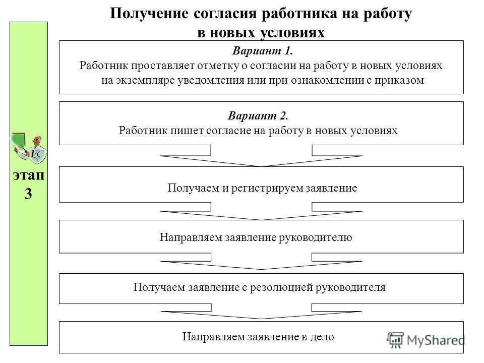 этап 3 Получение согласия работника на работу в новых условиях Вариант 1. Работник проставляет отметку о согласии на работу в новых условиях на экземпляре уведомления или при ознакомлении с приказом Вариант 2. Работник пишет согласие на работу в новы