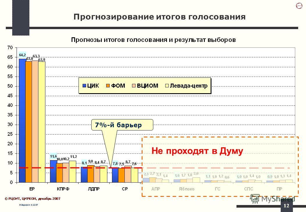 И.Задорин 4.12.07 12 Прогнозирование итогов голосования 7%-й барьер Не проходят в Думу
