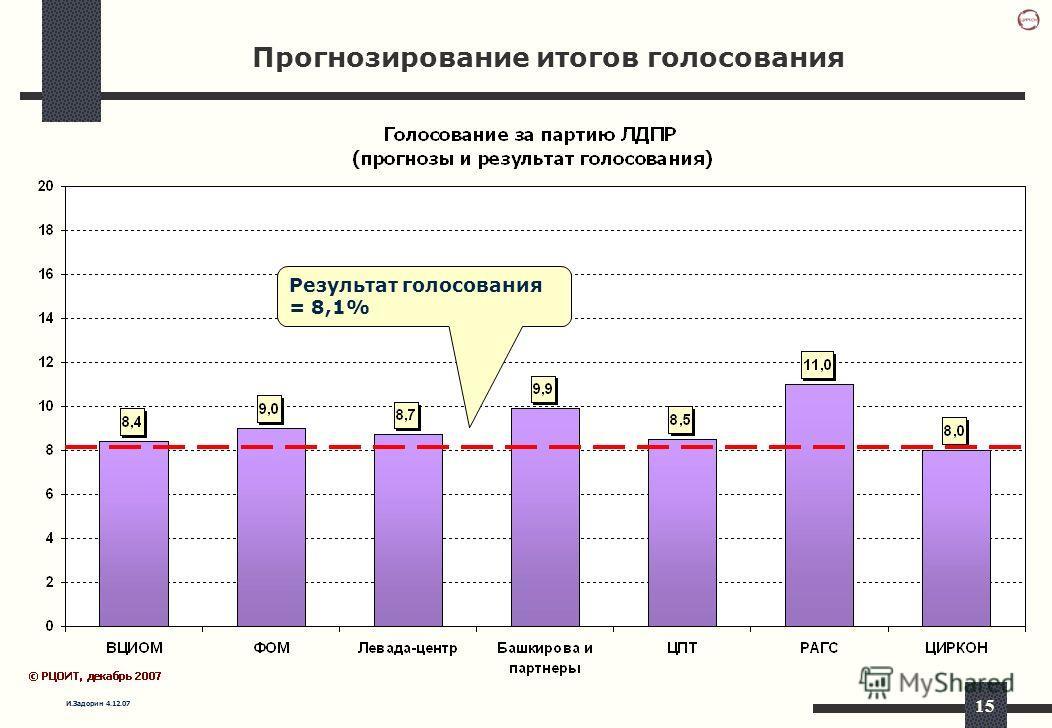 И.Задорин 4.12.07 15 Прогнозирование итогов голосования Результат голосования = 8,1%
