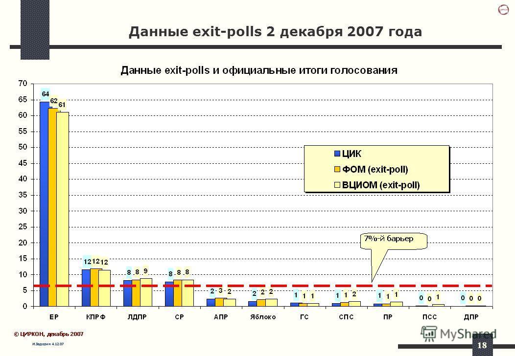И.Задорин 4.12.07 18 Данные exit-polls 2 декабря 2007 года
