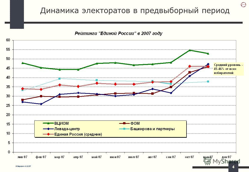 И.Задорин 4.12.07 4 Динамика электоратов в предвыборный период