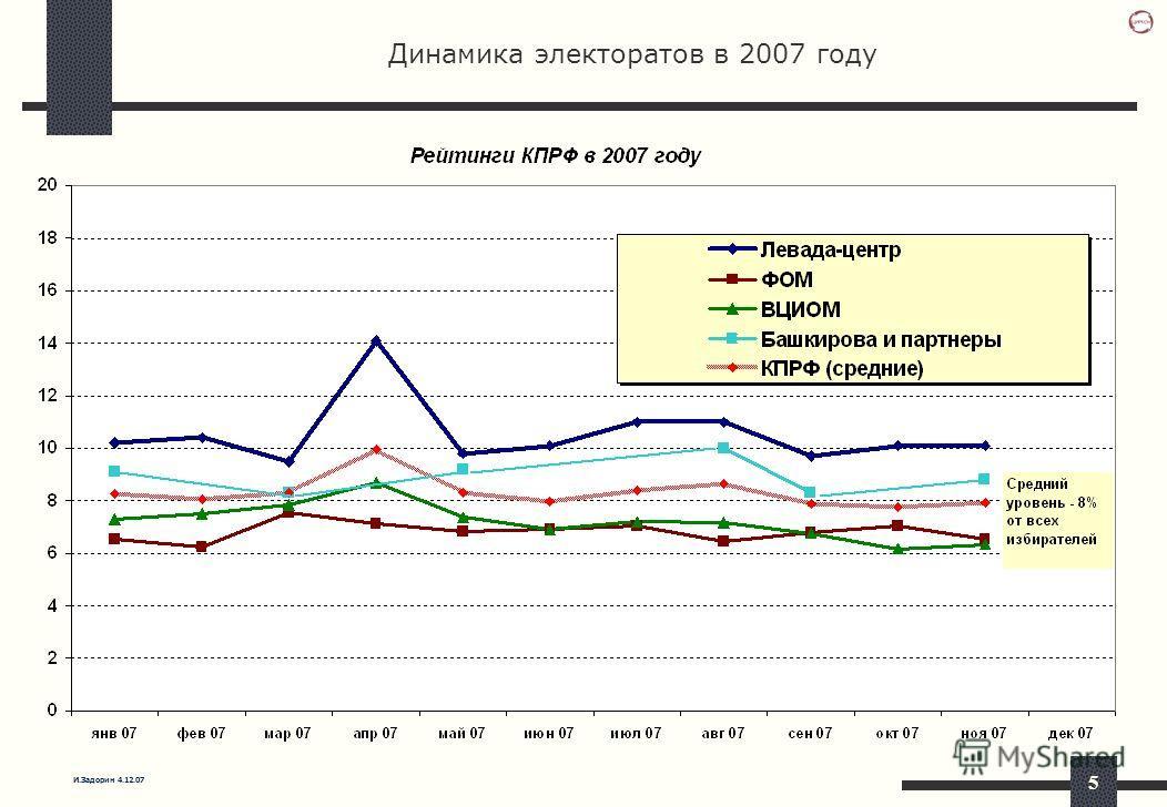 И.Задорин 4.12.07 5 Динамика электоратов в 2007 году