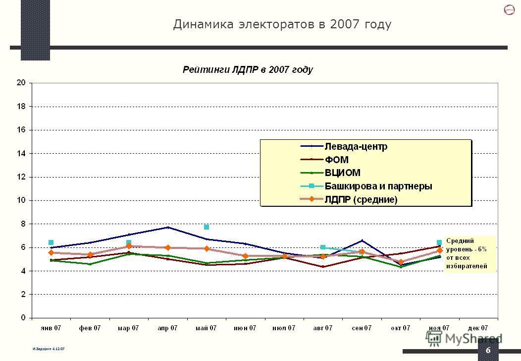 И.Задорин 4.12.07 6 Динамика электоратов в 2007 году