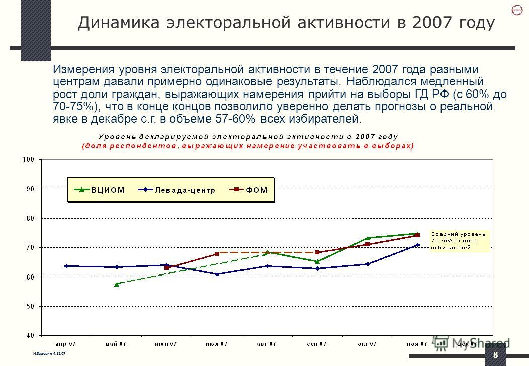 И.Задорин 4.12.07 8 Динамика электоральной активности в 2007 году Измерения уровня электоральной активности в течение 2007 года разными центрам давали примерно одинаковые результаты. Наблюдался медленный рост доли граждан, выражающих намерения прийти
