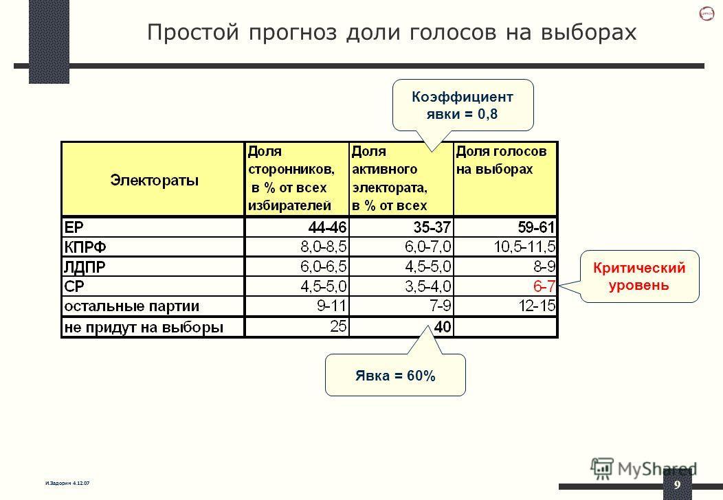 И.Задорин 4.12.07 9 Простой прогноз доли голосов на выборах Коэффициент явки = 0,8 Явка = 60% Критический уровень