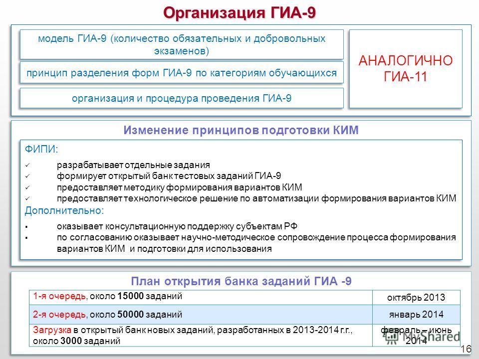 Организация ГИА-9 модель ГИА-9 (количество обязательных и добровольных экзаменов) принцип разделения форм ГИА-9 по категориям обучающихся организация и процедура проведения ГИА-9 АНАЛОГИЧНО ГИА-11 Изменение принципов подготовки КИМ ФИПИ: разрабатывае