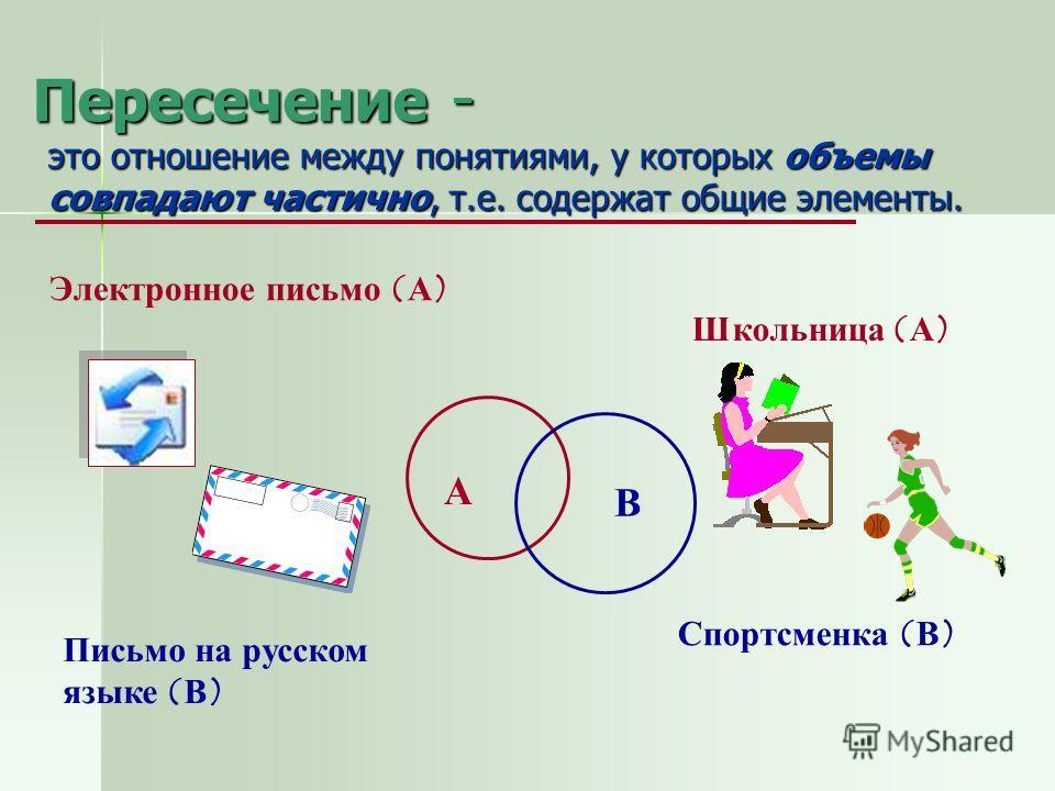 Пересечение - это отношение между понятиями, у которых объемы совпадают частично, т.е. содержат общие элементы. Электронное письмо (А) Письмо на русском языке (В) Школьница (А) Спортсменка (В) А В