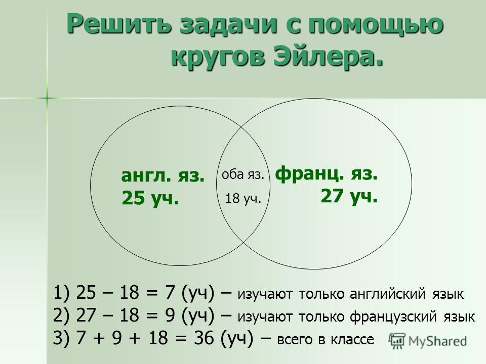 Решить задачи с помощью кругов Эйлера. 1) 25 – 18 = 7 (уч) – изучают только английский язык 2) 27 – 18 = 9 (уч) – изучают только французский язык 3) 7 + 9 + 18 = 36 (уч) – всего в классе англ. яз. 25 уч. франц. яз. 27 уч. оба яз. 18 уч.