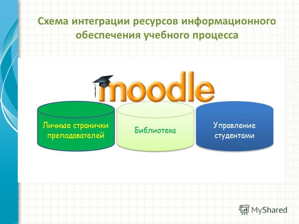Схема интеграции ресурсов информационного обеспечения учебного процесса
