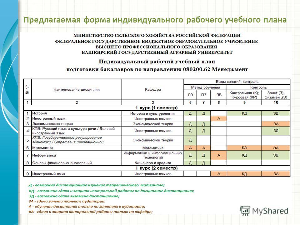 Предлагаемая форма индивидуального рабочего учебного плана