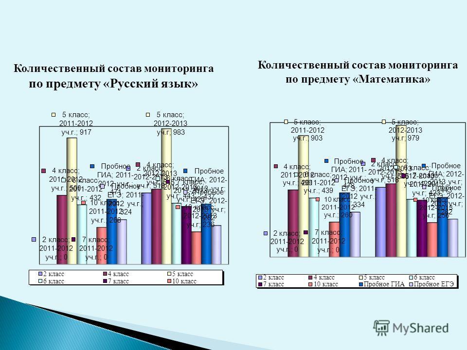 Количественный состав мониторинга по предмету «Русский язык» Количественный состав мониторинга по предмету «Математика»
