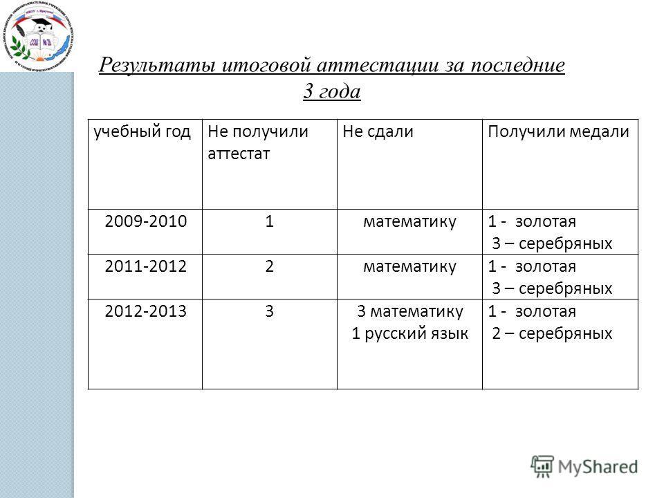 Результаты итоговой аттестации за последние 3 года учебный годНе получили аттестат Не сдалиПолучили медали 2009-20101математику1 - золотая 3 – серебряных 2011-20122математику1 - золотая 3 – серебряных 2012-201333 математику 1 русский язык 1 - золотая