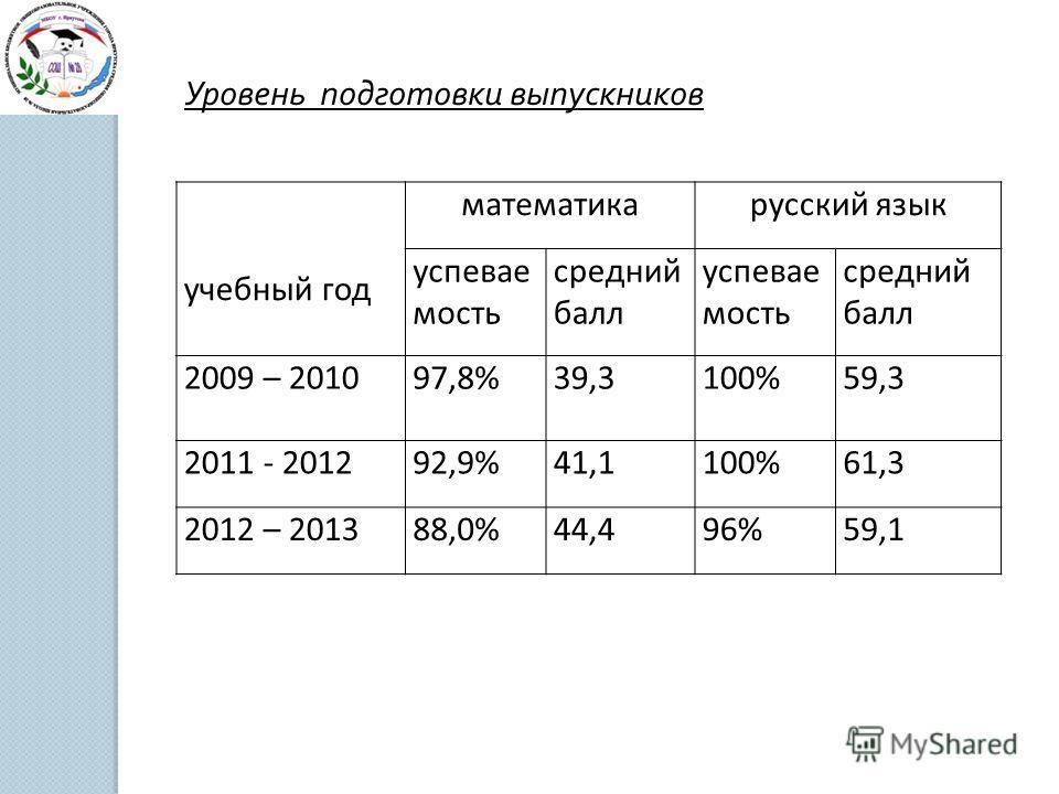 Уровень подготовки выпускников учебный год математикарусский язык успевае мость средний балл успевае мость средний балл 2009 – 201097,8%39,3100%59,3 2011 - 201292,9%41,1100%61,3 2012 – 201388,0%44,496%59,1