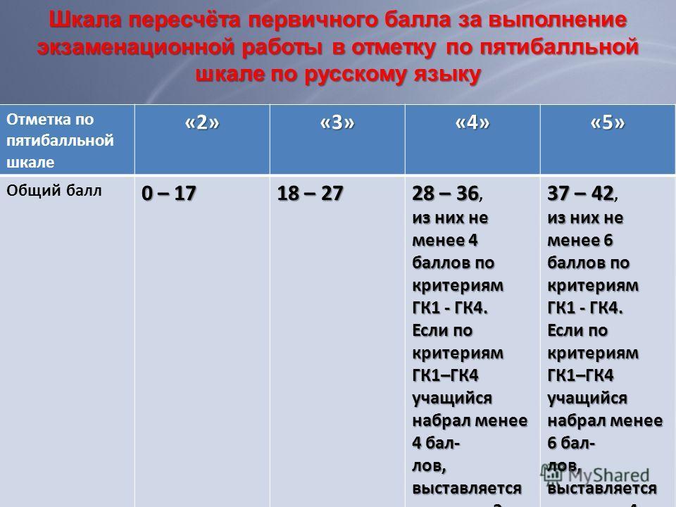 Отметка по пятибалльной шкале«2»«3»«4»«5» Общий балл 0 – 17 18 – 27 28 – 36 28 – 36, из них не менее 4 баллов по критериям ГК1 - ГК4. Если по критериям ГК1–ГК4 учащийся набрал менее 4 бал- лов, выставляется отметка «3 » 37 – 42 37 – 42, из них не мен