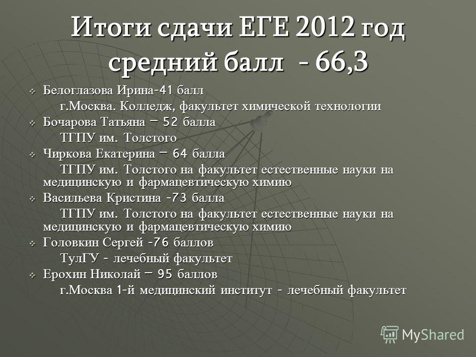 Итоги сдачи ЕГЕ 2012 год средний балл - 66,3 Белоглазова Ирина -41 балл Белоглазова Ирина -41 балл г. Москва. Колледж, факультет химической технологии г. Москва. Колледж, факультет химической технологии Бочарова Татьяна – 52 балла Бочарова Татьяна –