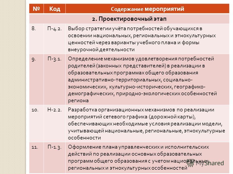 Код Содержание мероприятий 2. Проектировочный этап 8. П -4.2. Выбор стратегии учёта потребностей обучающихся в освоении национальных, региональных и этнокультурных ценностей через варианты учебного плана и формы внеурочной деятельности 9. П -3.1. Опр