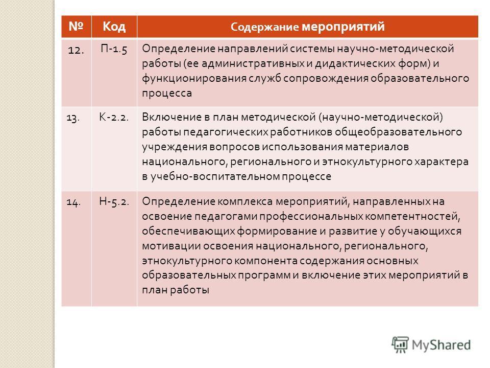 Код Содержание мероприятий 12. П -1.5 Определение направлений системы научно - методической работы ( ее административных и дидактических форм ) и функционирования служб сопровождения образовательного процесса 13. К -2.2. Включение в план методической