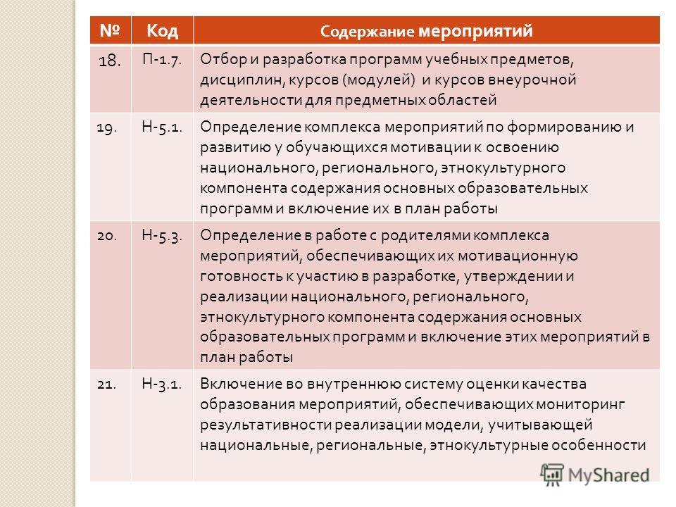 Код Содержание мероприятий 18. П -1.7. Отбор и разработка программ учебных предметов, дисциплин, курсов ( модулей ) и курсов внеурочной деятельности для предметных областей 19. Н -5.1. Определение комплекса мероприятий по формированию и развитию у об