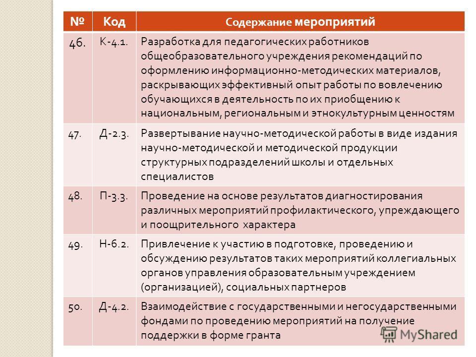 Код Содержание мероприятий 46. К -4.1. Разработка для педагогических работников общеобразовательного учреждения рекомендаций по оформлению информационно - методических материалов, раскрывающих эффективный опыт работы по вовлечению обучающихся в деяте