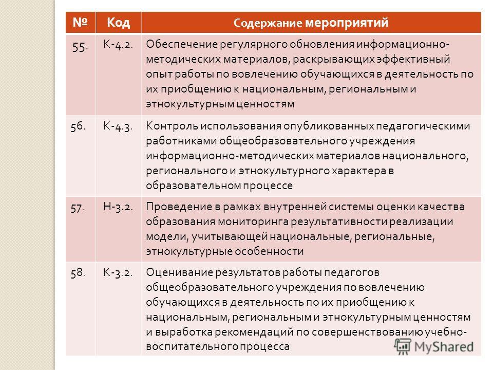 Код Содержание мероприятий 55. К -4.2. Обеспечение регулярного обновления информационно - методических материалов, раскрывающих эффективный опыт работы по вовлечению обучающихся в деятельность по их приобщению к национальным, региональным и этнокульт