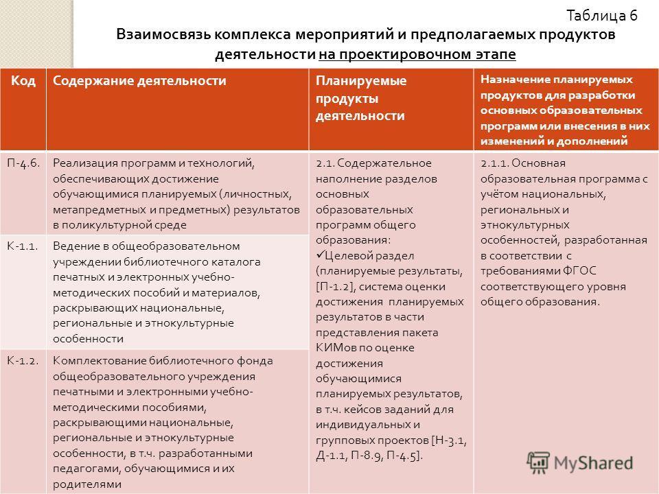 Таблица 6 Взаимосвязь комплекса мероприятий и предполагаемых продуктов деятельности на проектировочном этапе КодСодержание деятельностиПланируемые продукты деятельности Назначение планируемых продуктов для разработки основных образовательных программ