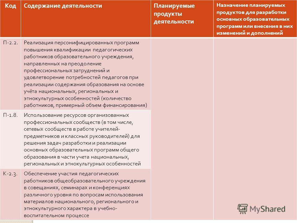 КодСодержание деятельностиПланируемые продукты деятельности Назначение планируемых продуктов для разработки основных образовательных программ или внесения в них изменений и дополнений П -2.2. Реализация персонифицированных программ повышения квалифик