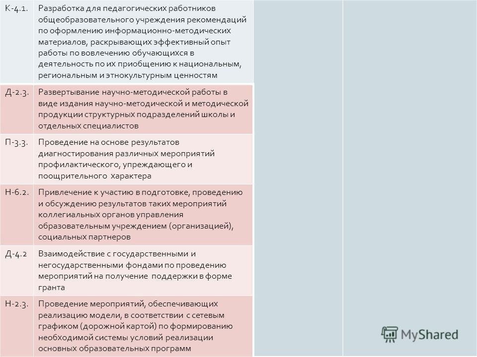К -4.1. Разработка для педагогических работников общеобразовательного учреждения рекомендаций по оформлению информационно - методических материалов, раскрывающих эффективный опыт работы по вовлечению обучающихся в деятельность по их приобщению к наци