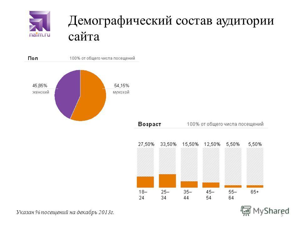 Демографический состав аудитории сайта 5 Указан % посещений на декабрь 2013г.