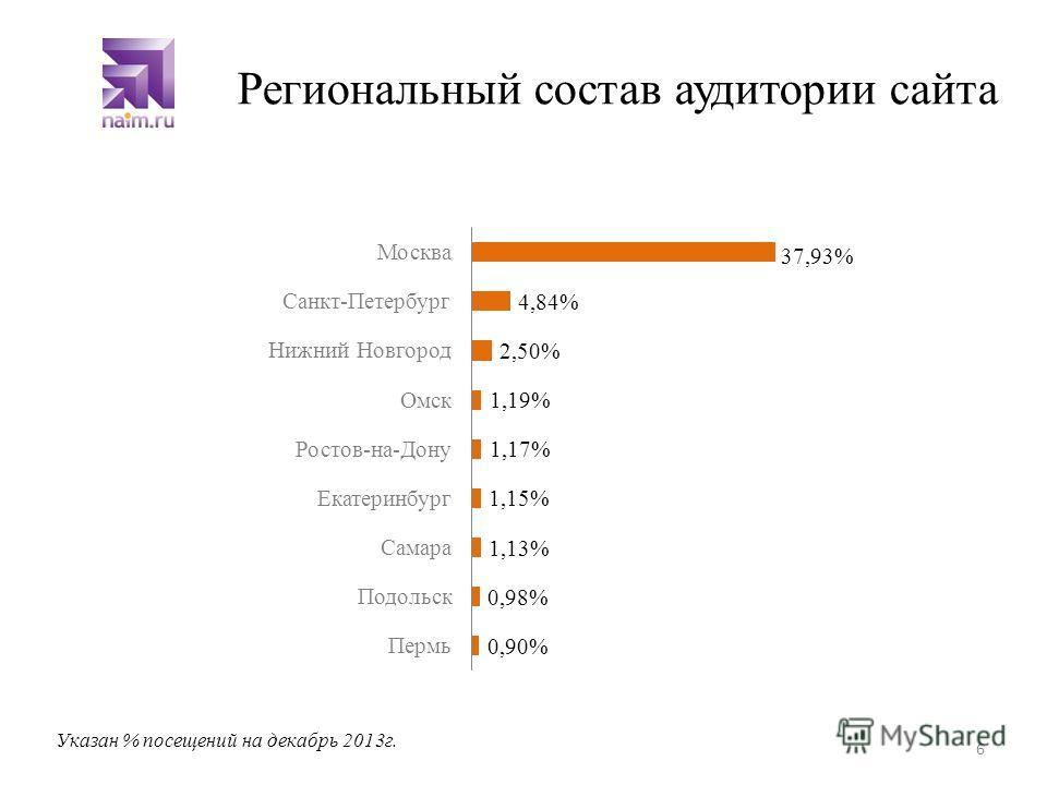 Региональный состав аудитории сайта 6 Указан % посещений на декабрь 2013г. 37,93%