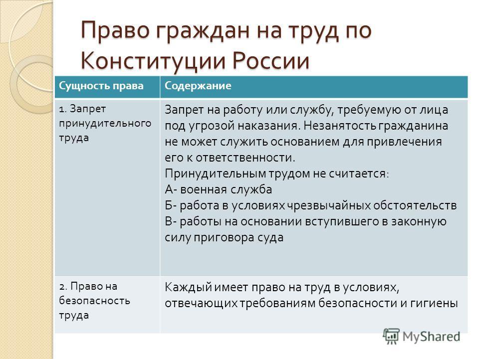 Право граждан на труд по Конституции России Сущность праваСодержание 1. Запрет принудительного труда Запрет на работу или службу, требуемую от лица под угрозой наказания. Незанятость гражданина не может служить основанием для привлечения его к ответс