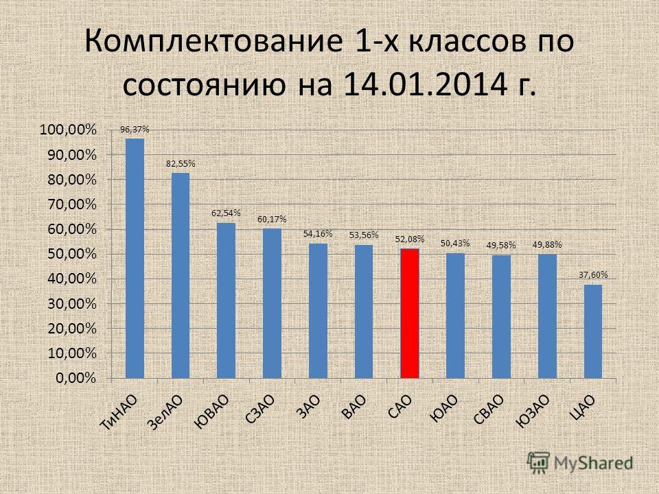 Комплектование 1-х классов по состоянию на 14.01.2014 г.