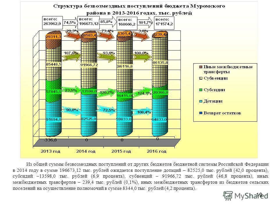19 Из общей суммы безвозмездных поступлений от других бюджетов бюджетной системы Российской Федерации в 2014 году в сумме 196673,12 тыс. рублей ожидается поступление дотаций – 82525,0 тыс. рублей (42,0 процента), субсидий –13598,0 тыс. рублей (6,9 пр