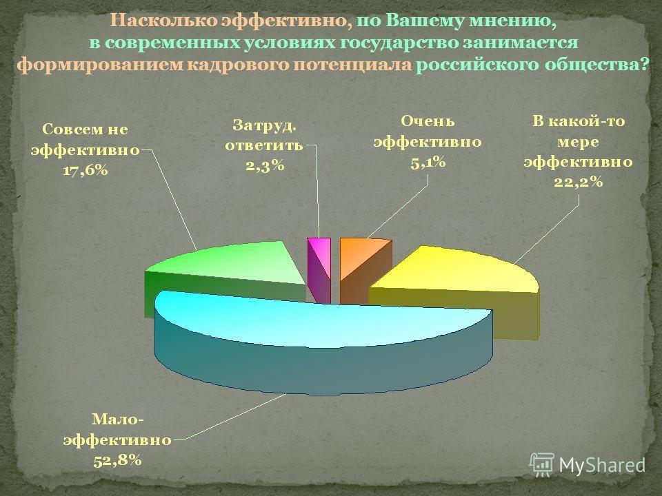 Насколько эффективно, по Вашему мнению, в современных условиях государство занимается формированием кадрового потенциала российского общества?