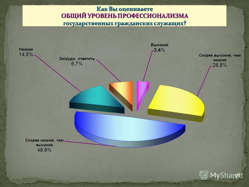 Как Вы оцениваете ОБЩИЙ УРОВЕНЬ ПРОФЕССИОНАЛИЗМА государственных гражданских служащих? 58