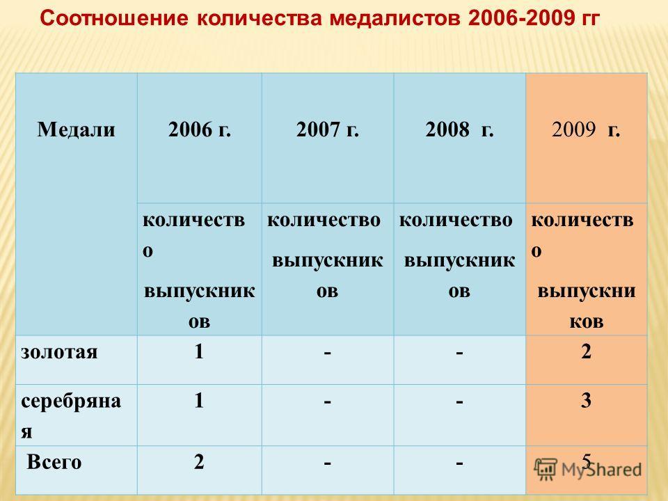 Медали2006 г.2007 г.2008 г.2009 г. количеств о выпускник ов количество выпускник ов количество выпускник ов количеств о выпускни ков золотая1--2 серебряна я 1--3 Всего2--5 Соотношение количества медалистов 2006-2009 гг