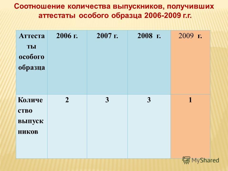 Аттеста ты особого образца 2006 г.2007 г.2008 г.2009 г. Количе ство выпуск ников 2331 Соотношение количества выпускников, получивших аттестаты особого образца 2006-2009 г.г.