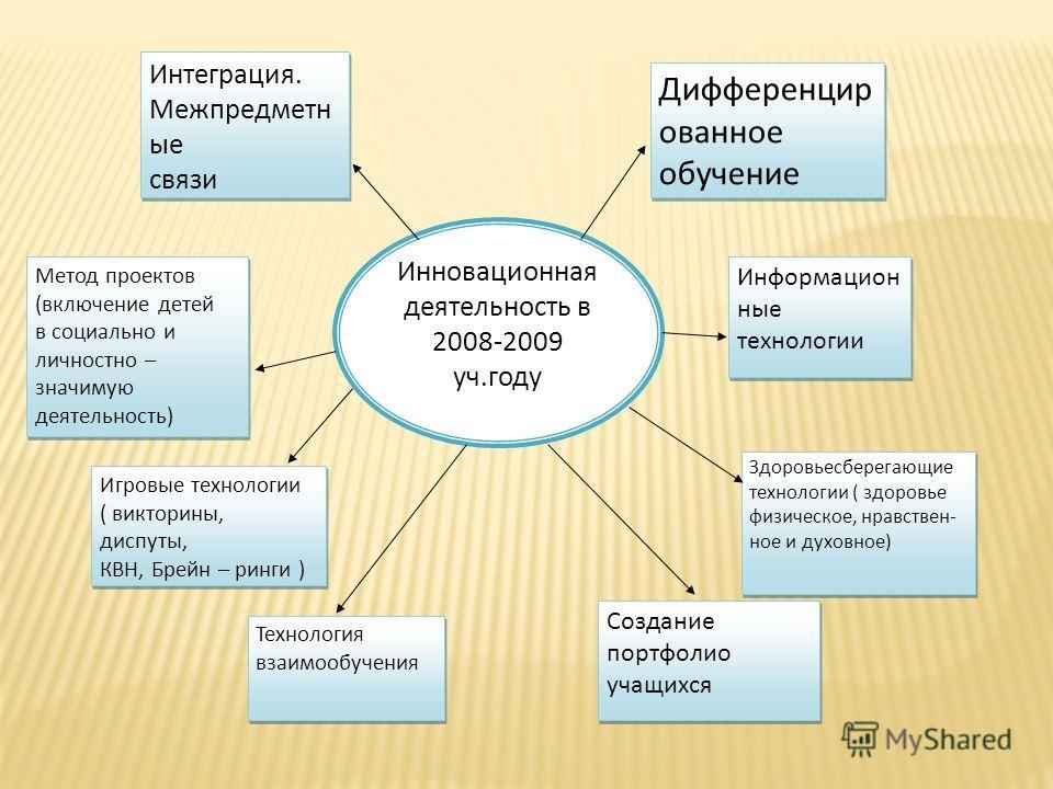 Инновационная деятельность в 2008-2009 уч.году Игровые технологии ( викторины, диспуты, КВН, Брейн – ринги ) Игровые технологии ( викторины, диспуты, КВН, Брейн – ринги ) Интеграция. Межпредметн ые связи Интеграция. Межпредметн ые связи Метод проекто