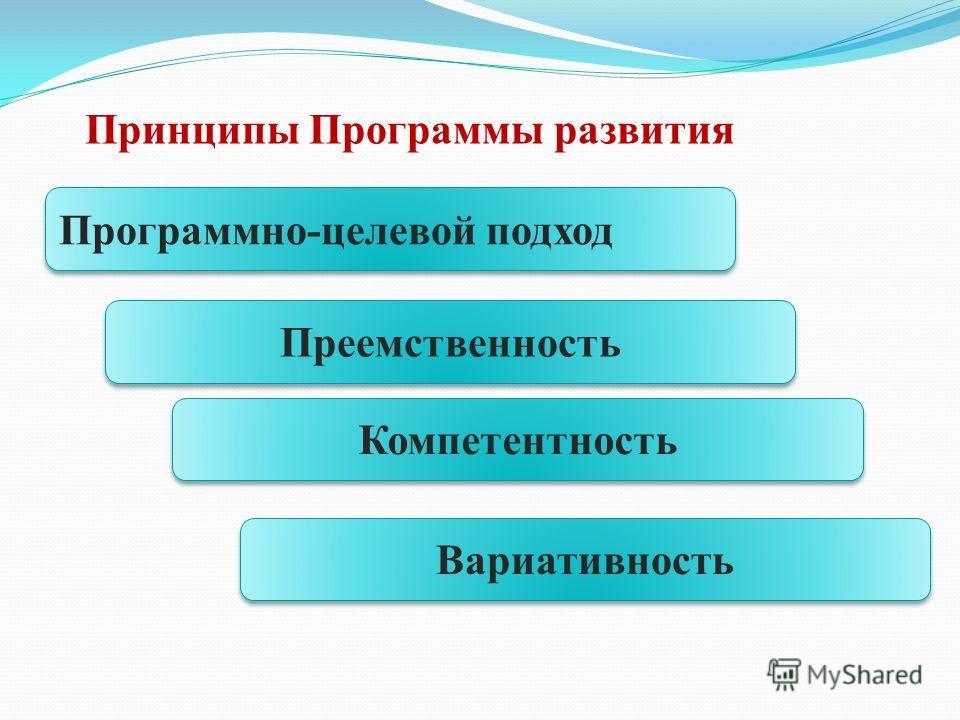 Принципы Программы развития Программно-целевой подход Преемственность Компетентность Вариативность