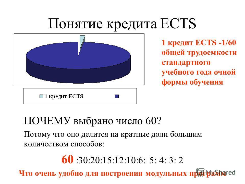 Понятие кредита ECTS ПОЧЕМУ выбрано число 60? Потому что оно делится на кратные доли большим количеством способов: 60 :30:20:15:12:10:6: 5: 4: 3: 2 Что очень удобно для построения модульных программ 1 кредит ECTS -1/60 общей трудоемкости стандартного