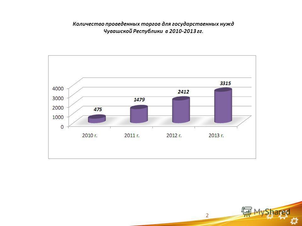 Количество проведенных торгов для государственных нужд Чувашской Республики в 2010-2013 гг. 2