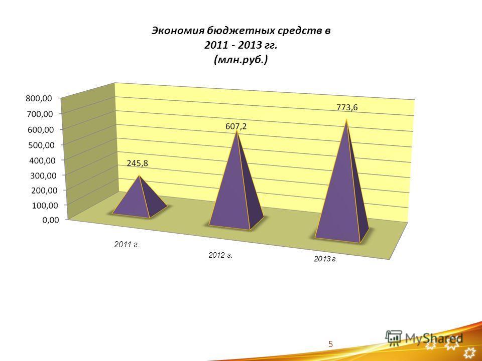 Экономия бюджетных средств в 2011 - 2013 гг. (млн.руб.) 5 2011 г. 2012 г.