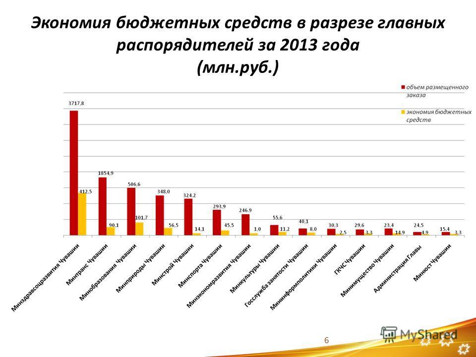 Экономия бюджетных средств в разрезе главных распорядителей за 2013 года (млн.руб.) 6