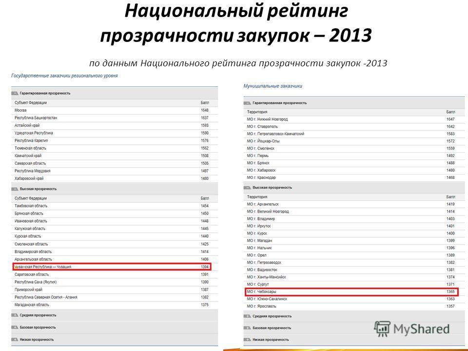 Национальный рейтинг прозрачности закупок – 2013 по данным Национального рейтинга прозрачности закупок -2013 7